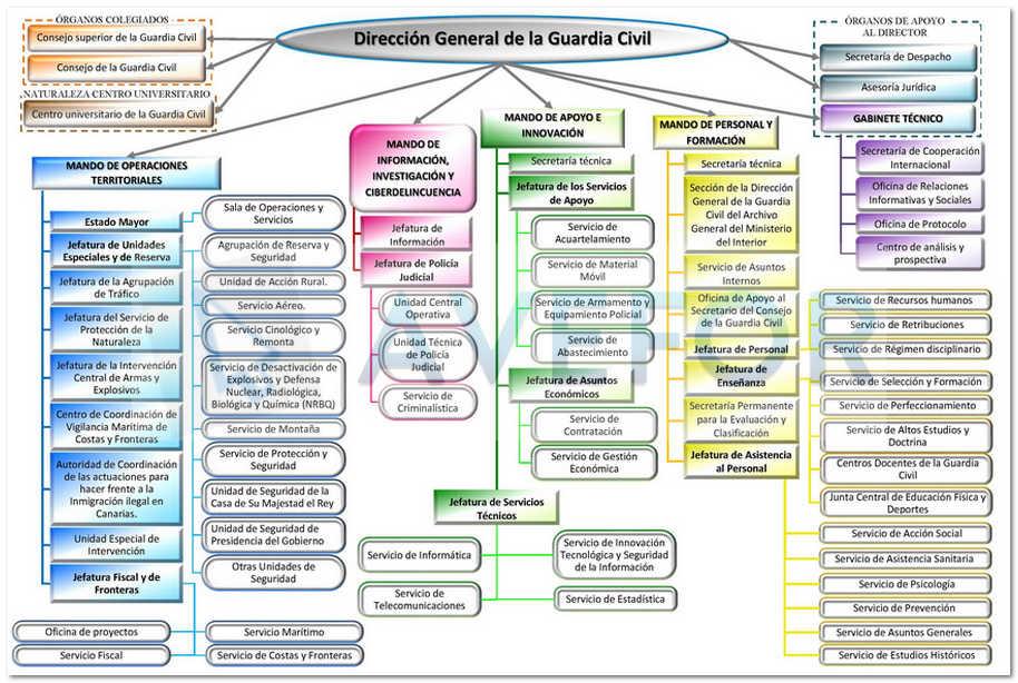 Dirección General de la Guardia Civil - Nueva Estructura y Organización - AVEFOR
