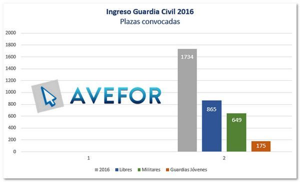 ingreso-a-la-guardia-civil-plazas-2016