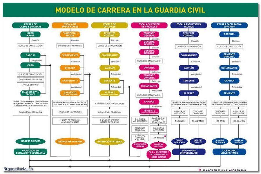organigrama-guardia-civil-empleos-oposiciones-a-guardia-civil