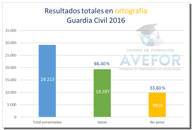 Notas ingreso Guardia Civil 2016