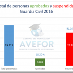 Notas ingreso Guardia Civil