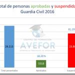 Notas ingreso Guardia Civil