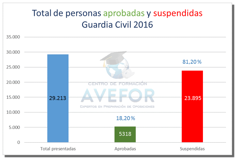 Resultados Guardia Civil 2016