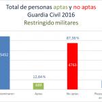Notas Guardia Civil – Restringido militares