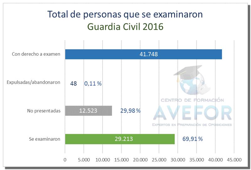 Notas ingreso Guardia Civil 2016